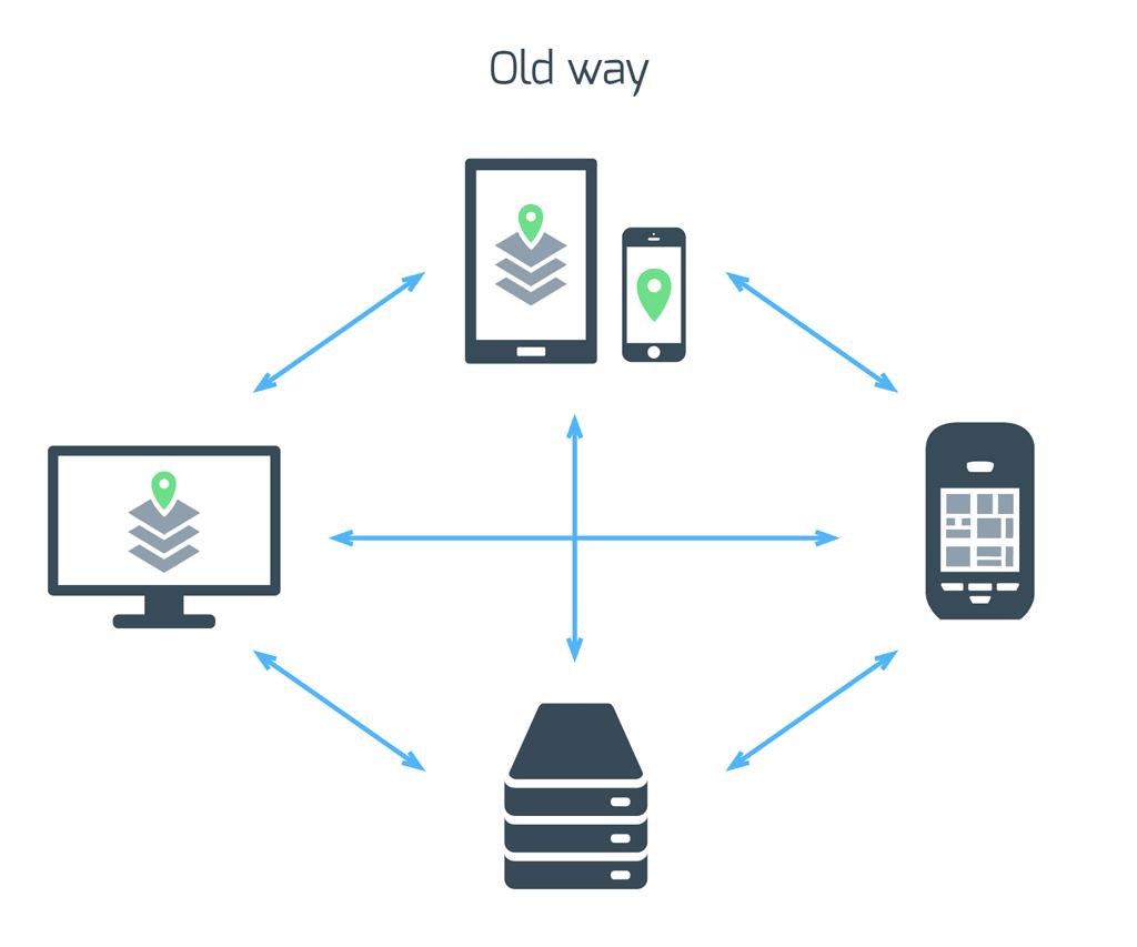 Rad s GIS rješenjima - stari način
