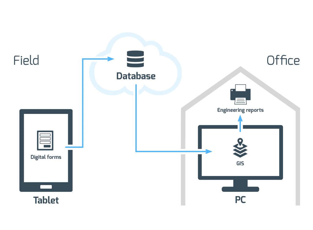 Digitalno prikupljanje podataka shema